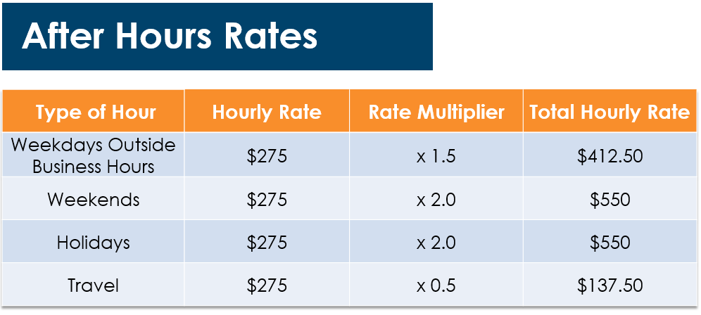 After Hours Rates Innovia