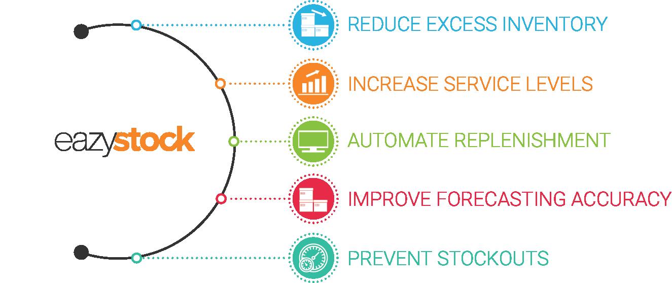 EasyStock InfoGraphic