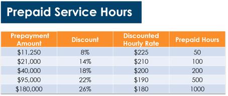 Innovia Prepaid Service Hours