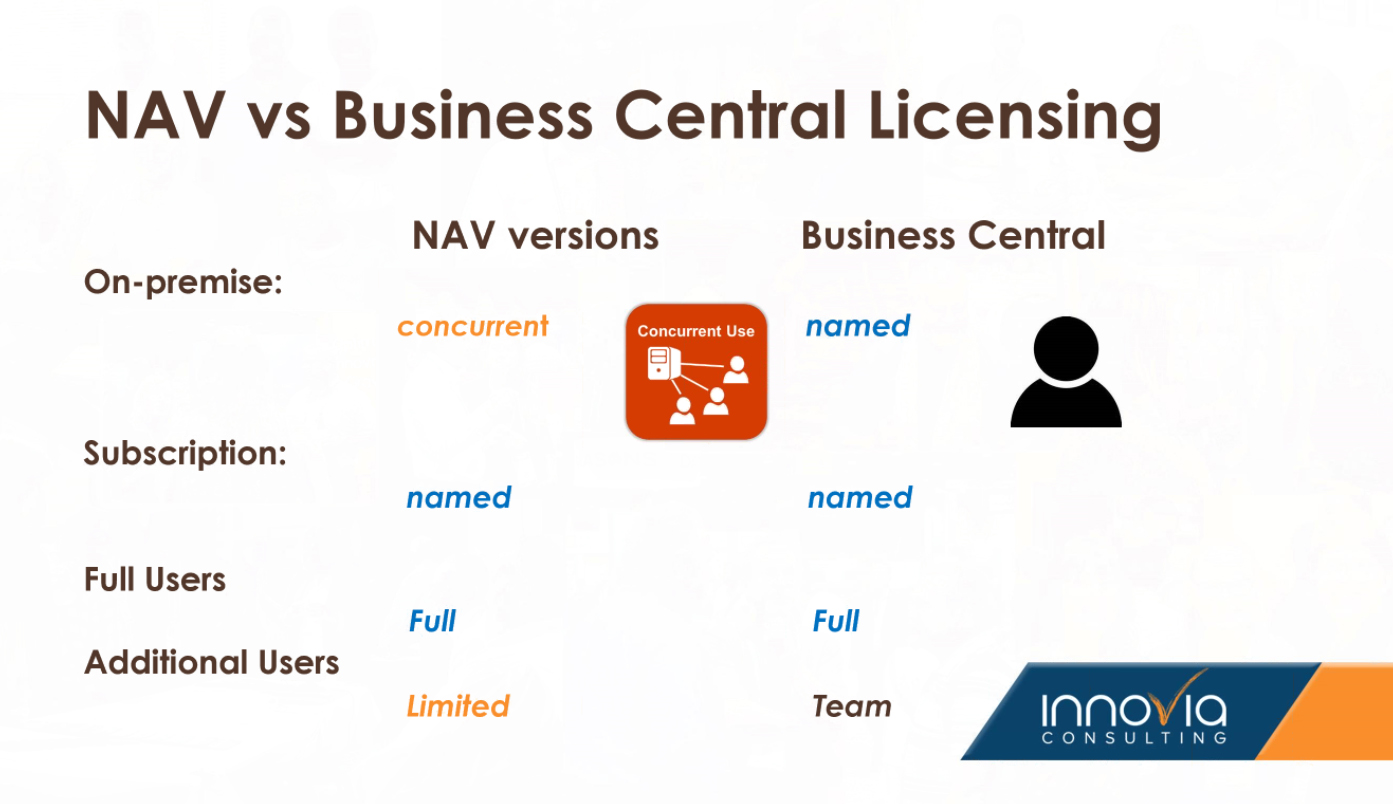 Comparison of features between NAV and Business Central Licensing (described in next paragraph)