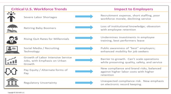 chart showing several critical factors affecting the US workforce and how they impact employers