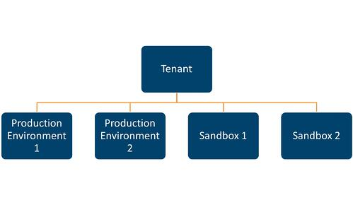 tenant production sandbox
