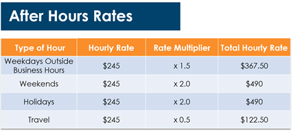 Innovia Consulting Rates